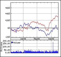csp-stock-chart