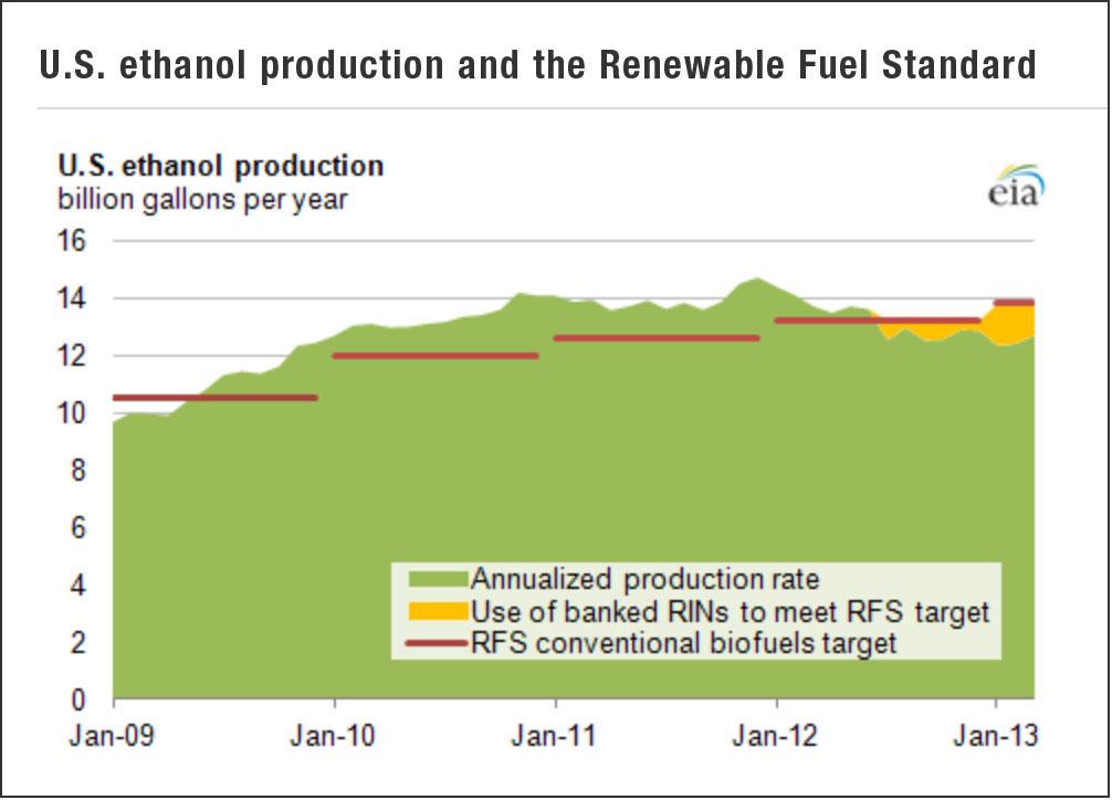 US ethanol production (EIA)