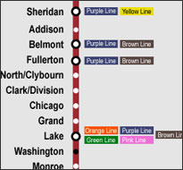 Chicago Red Line (CTA)