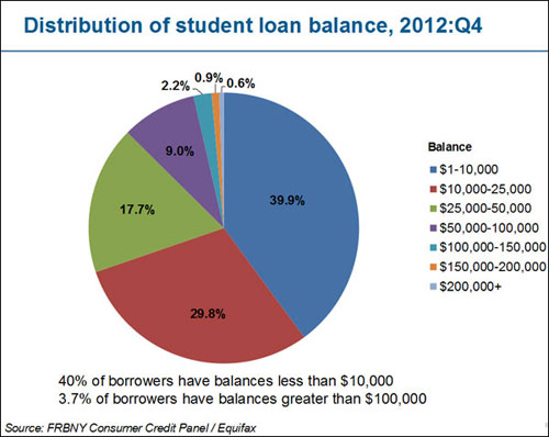 student soans (Federal Reserve)