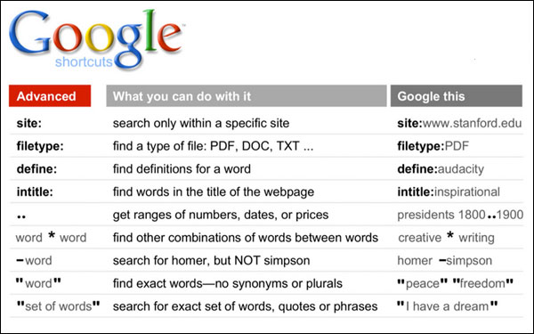 GoogleSearchShortcuts