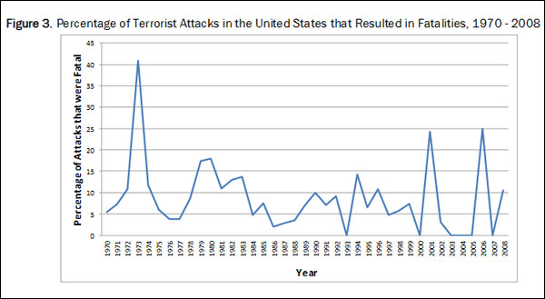 Terrorism_START