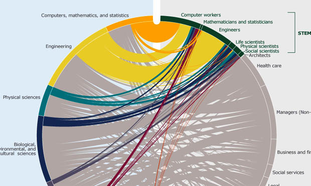 college majors and occupations (Census.gov)