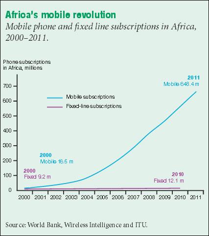 WorldBankMobileAfrica