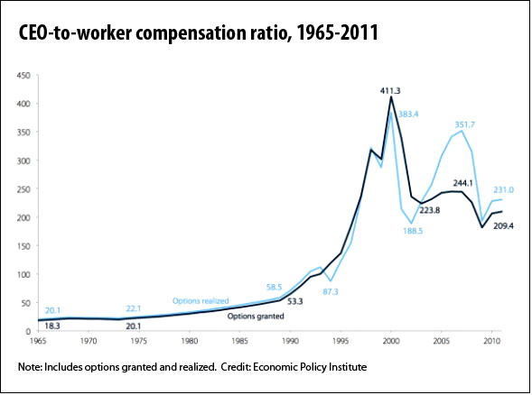 CEO-to-worker compensation (Economic Policy Institute)