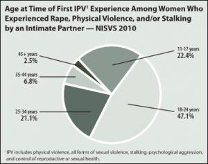 CDC_NIPSV_Chart