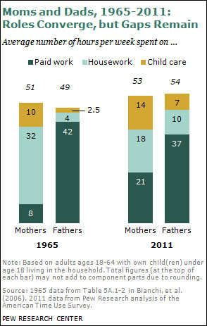 Modern parenthood (Pew Research)