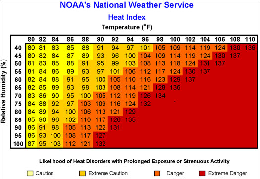 NOAA-Heat-Index