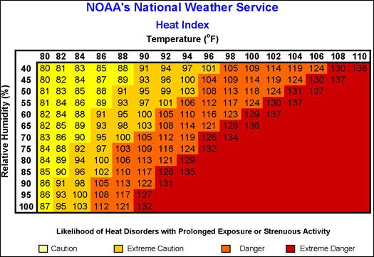 NOAA-Heat-Index