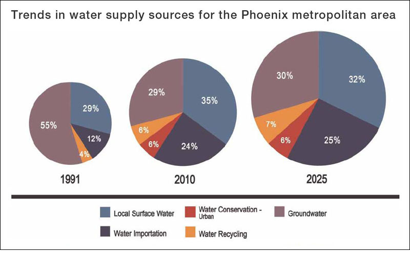 Phoenix water use