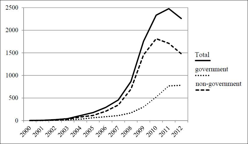 green building construction, 2000-2012