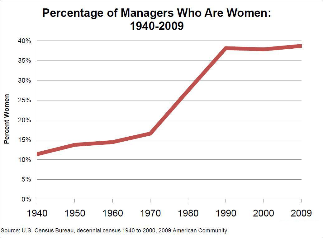 women manager (Census Bureau)
