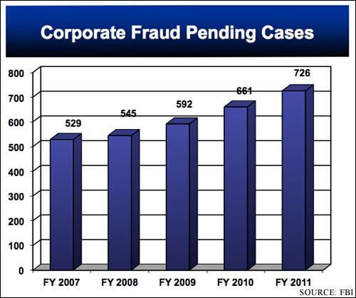 Chart-(FBI)