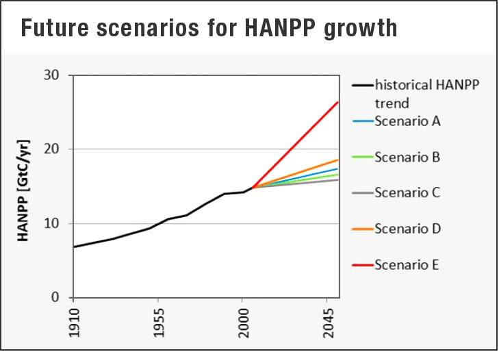 future HANPP scenarios (PNAS)