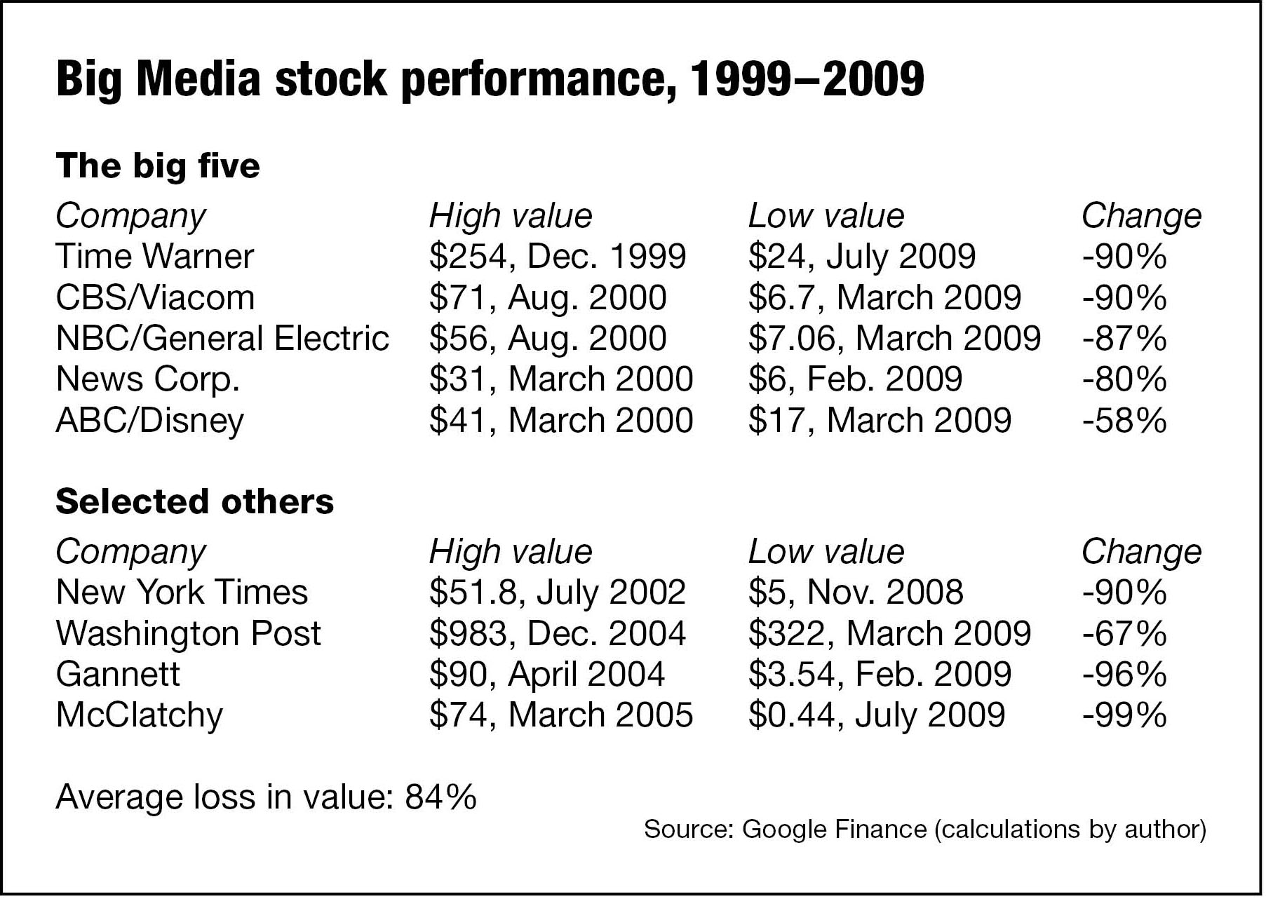 big media share prices (Christopher B. Daly)
