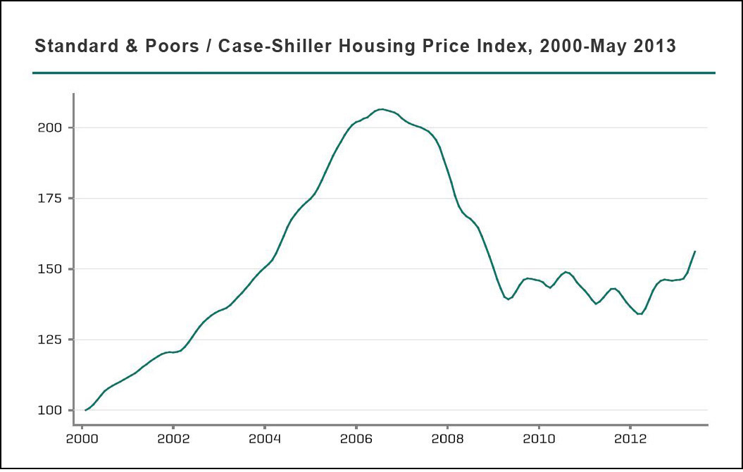 Case-Shiller housing prices, May 2013