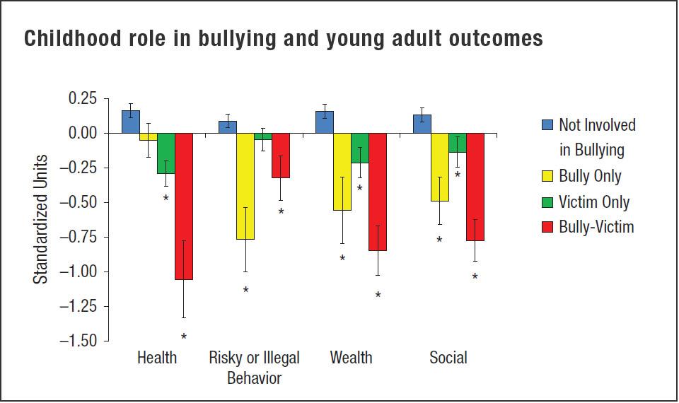 childhood bullying adult outcomes