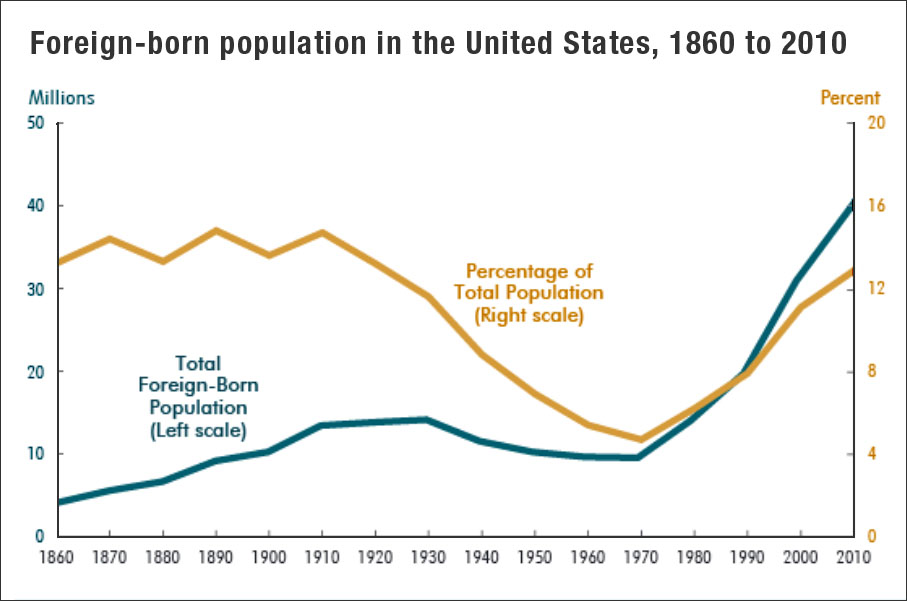 foreign born in the USA 1860-2010 (CBO)