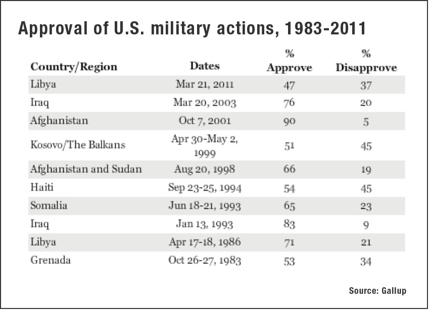 Gallup polls on US security questions