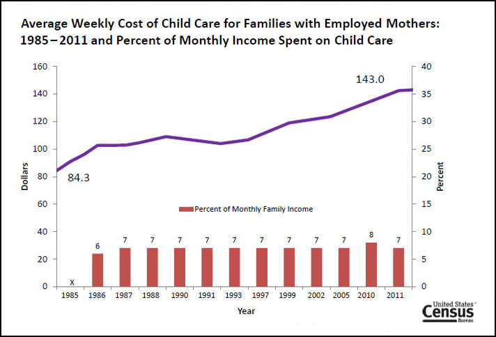 what is the average cost of preschool child care arrangements and patterns in america census 397