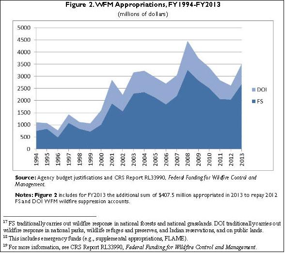 CRS-Chart