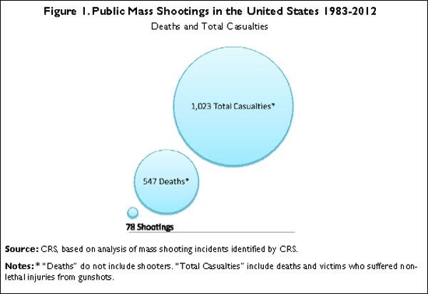 Mass-shootings-(CRS)