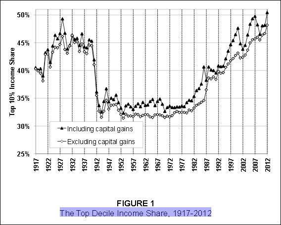 Saez-Paper-Chart-(E.-Saez)