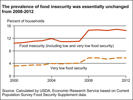 Food-insecurity-(USDA)