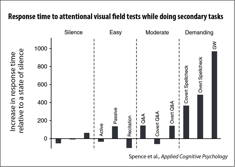 AVF test response times (Spence, et al.)
