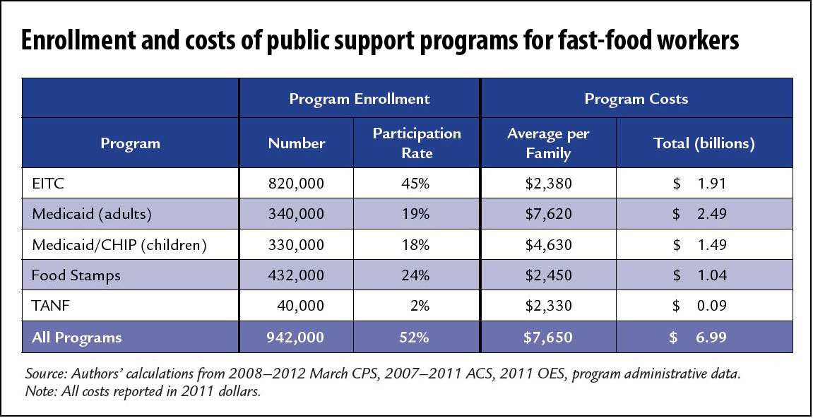 fast-food workers and public assistance