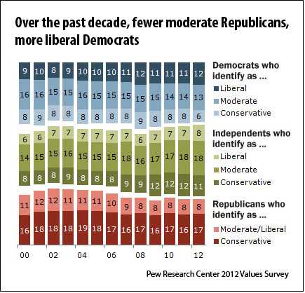 Pew Research Center polarization survey