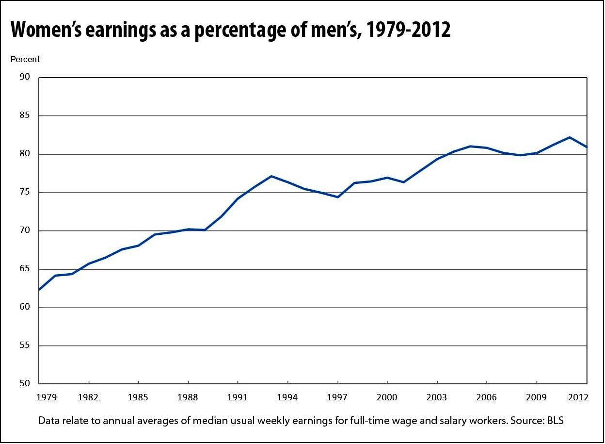 womens-relative-earnings-to-men_(bls)