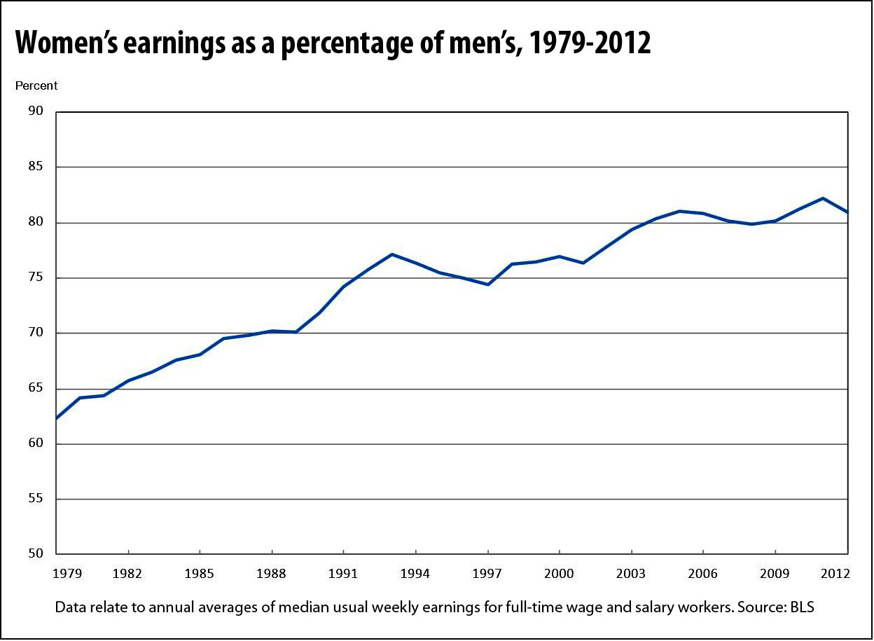 womens-relative-earnings-to-men_(bls)
