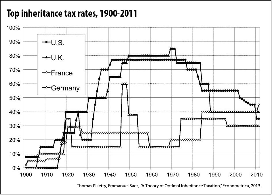 inheritence tax rates (Piketty, Saez)