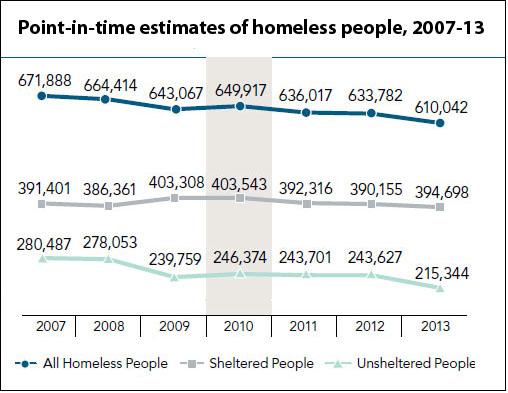 homelessness estimates over time (HUD)