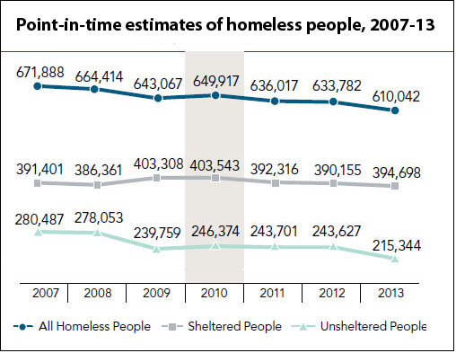 homelessness estimates over time (HUD)