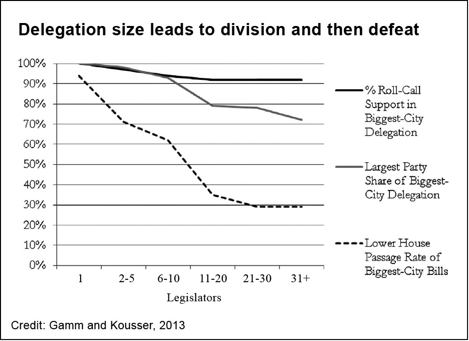 district bills, 1880-2000, delegation size
