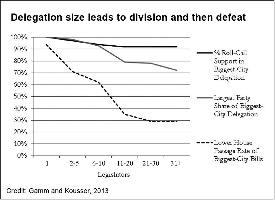 district bills, 1880-2000, delegation size