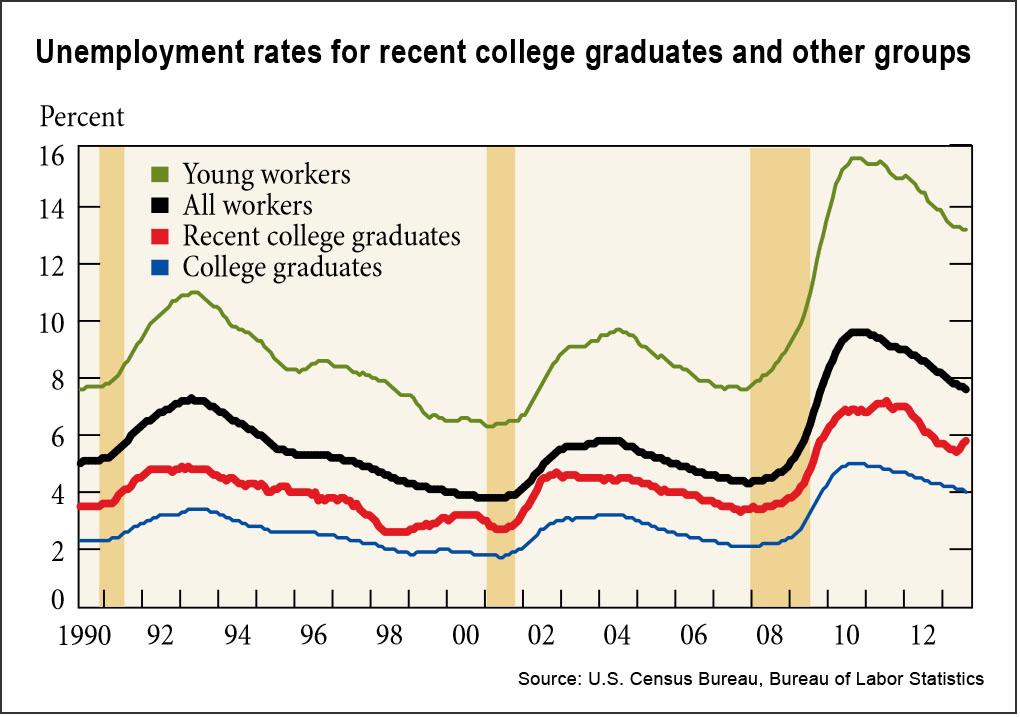 unemployment of recent college graduates (Federal Reserve)