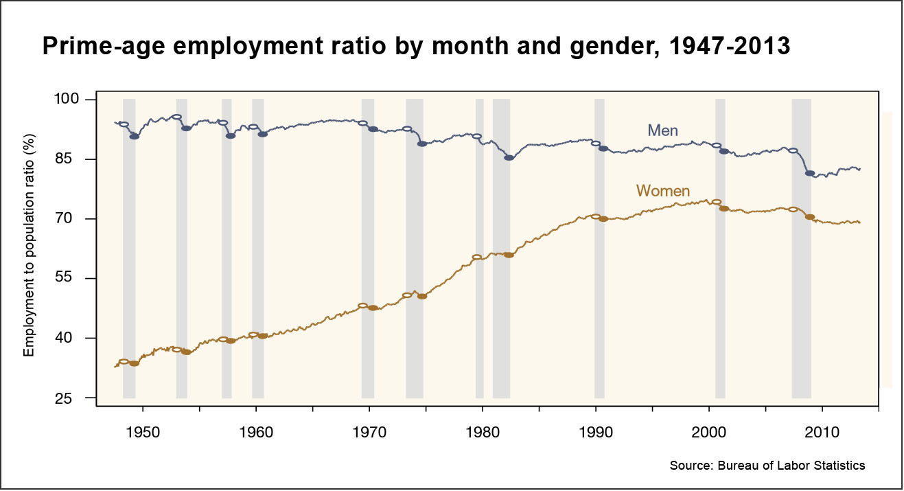 Employment in the U.S. (BLS)