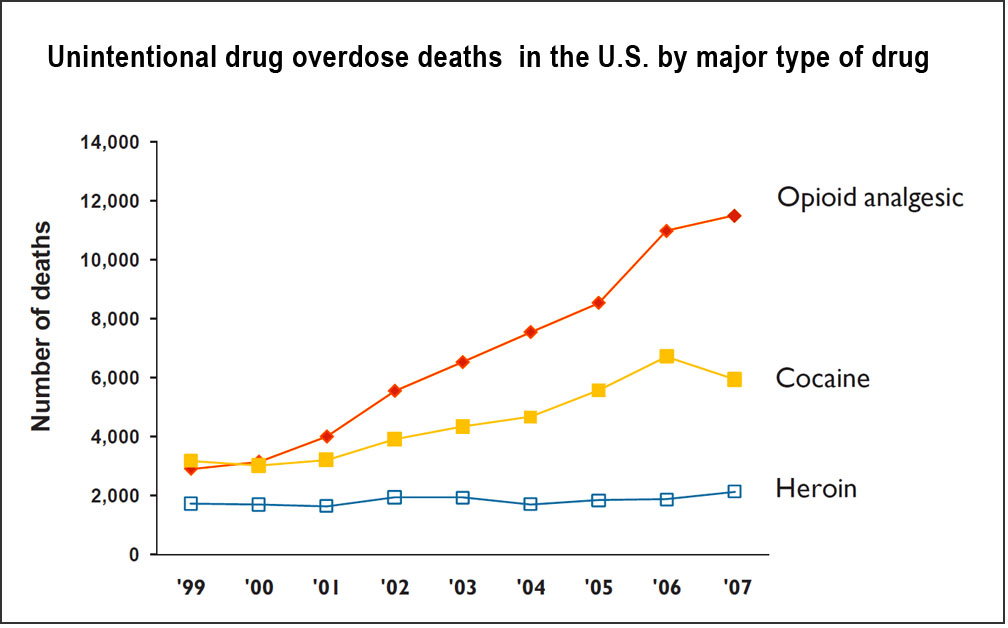 U.S. drug overdose deaths (SAMHSA)