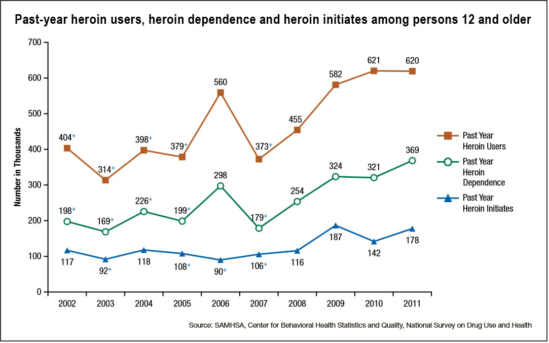 heroin users, dependence, initiats