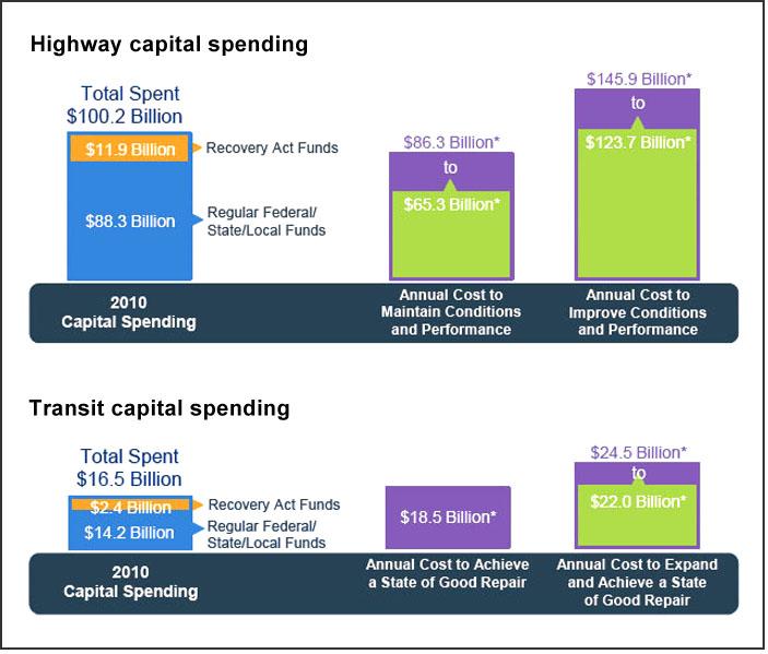 Key findings, highway and transit (U.S. DOT)