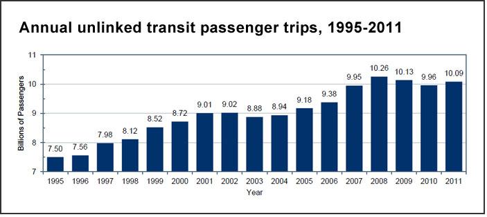 Transit passenger trips (U.S. DOT)