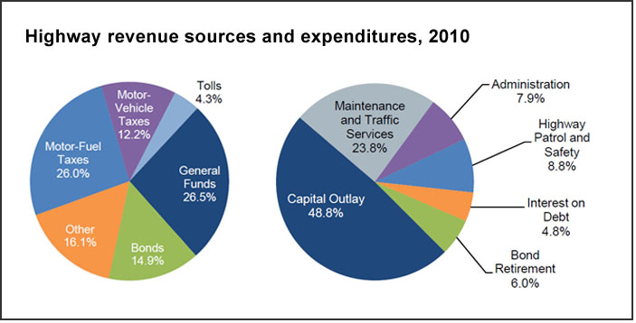 Highway revenues, expenditures (U.S. DOT)