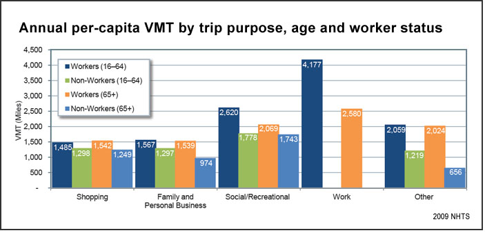 Trip purpose (U.S. DOT)
