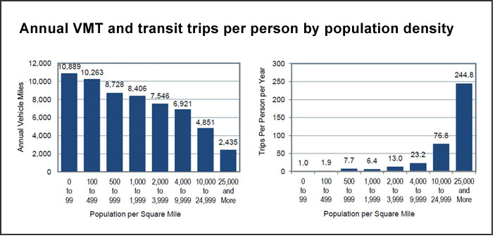 Population density, VMT, transit use (U.S. DOT)