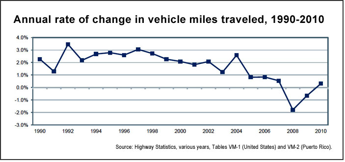 VMT change (U.S. DOT)