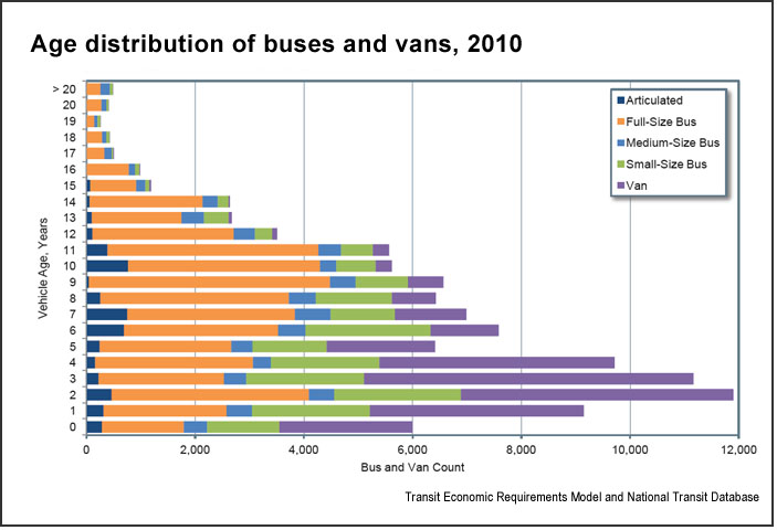Age of buses, vans (U.S. DOT)