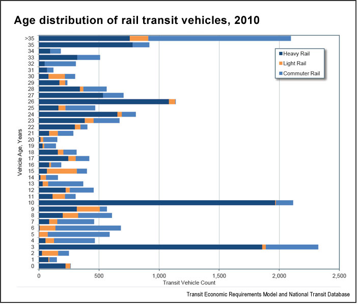 Age, transit vehicles (U.S. DOT)